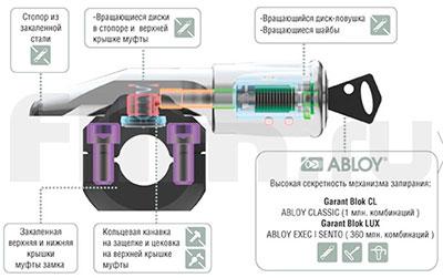 Механизм Abloy в замке Гарант Блок Люкс